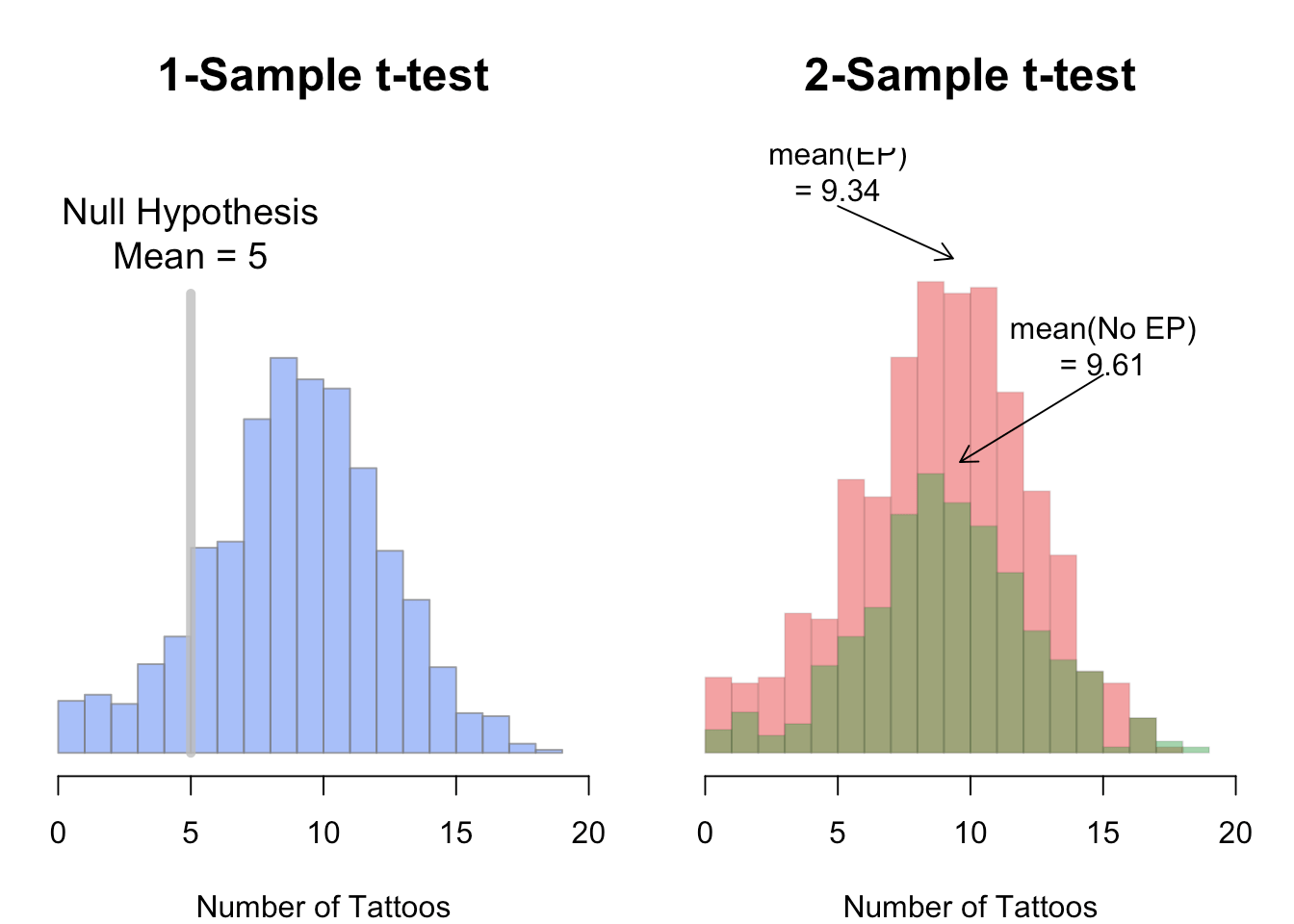 Hypothesis Testing T Test
