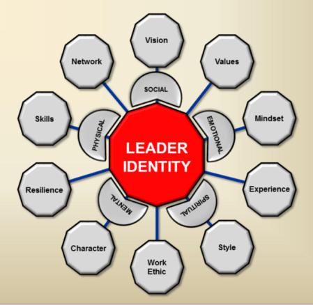 Leader Identity