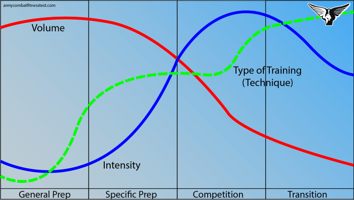 FIgure7-Periodization.png