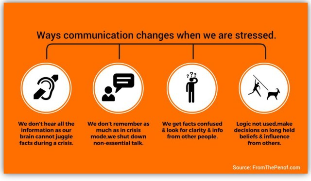 communication changes when in fight or flight mode info graph red flag behaviour change from the pen of