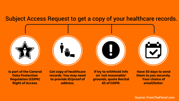 request health records data red flag professional behaviour from the pen of