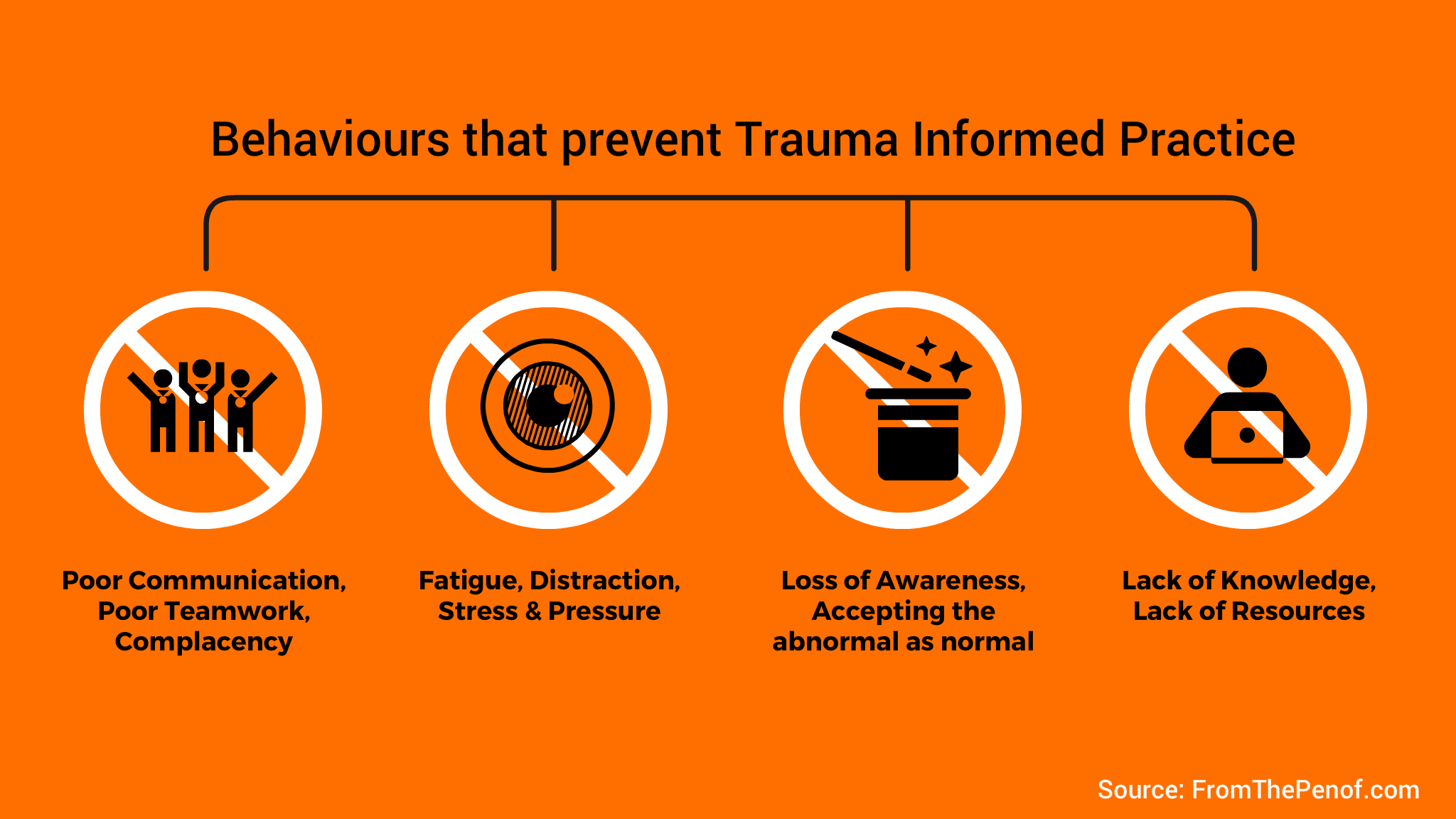 behaviours that prevent trauma informed practice