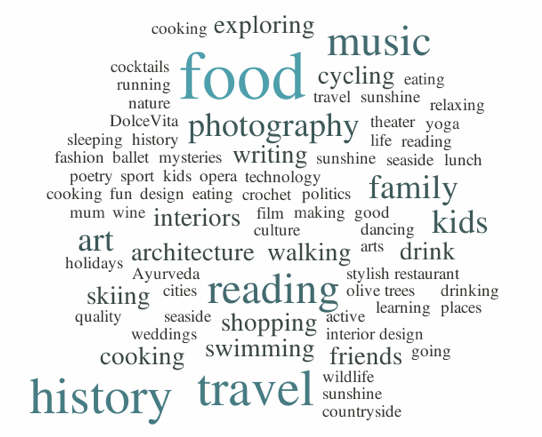 Wordcloud readers hobbies