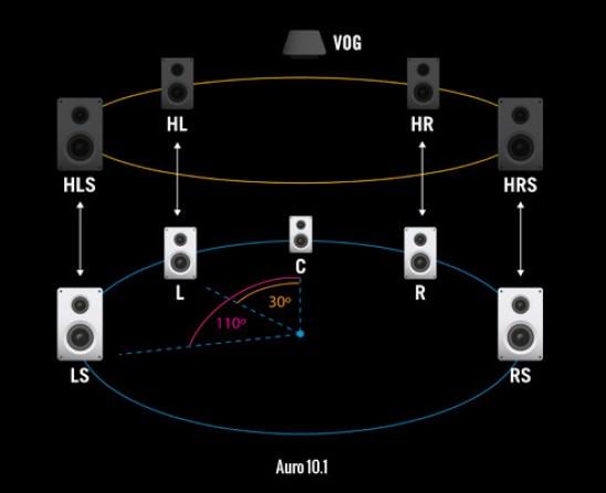 Audio Formats on CD, SACD, DVD, DVDA and Blu-ray