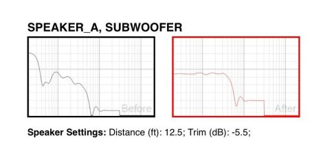 My Home Theater: The Original Acoustic Measurements
