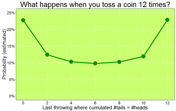 Coin12Times
