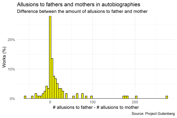Allusions to parents in autobiographies (or reading 118 books in a few seconds)
