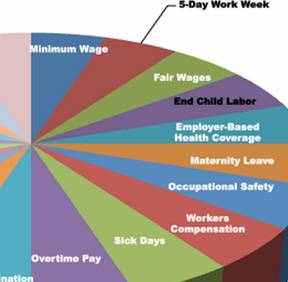 This makes it clear why we all need to support unions. Please share!