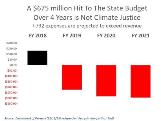 Chart should negative revenue