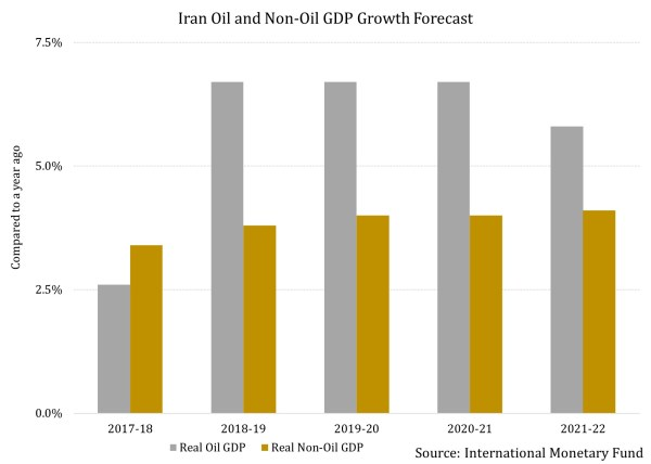 How Heavily Will the Economy Weigh Heavy On Rouhani in the ...