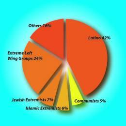 Dal 1980 al 2005 più del 90% degli attentati avvenuti in suolo statunitense sono stati portati avanti da non musulmani