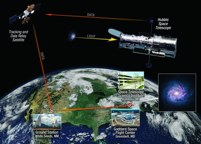 Hubble Observations: From the Sky to the Ground   Frontier ...
