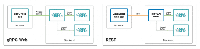 Comparison between gRPC and REST (Image: CNCF)