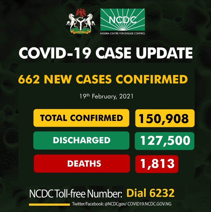 COVID-19: Nigeria records 877 new cases, total now 150,908