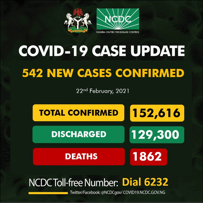 COVID-19: Nigeria records 542 new cases, total now 152,616