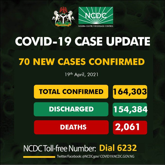 COVID-19: Nigeria records 70 new cases, total now 164,303