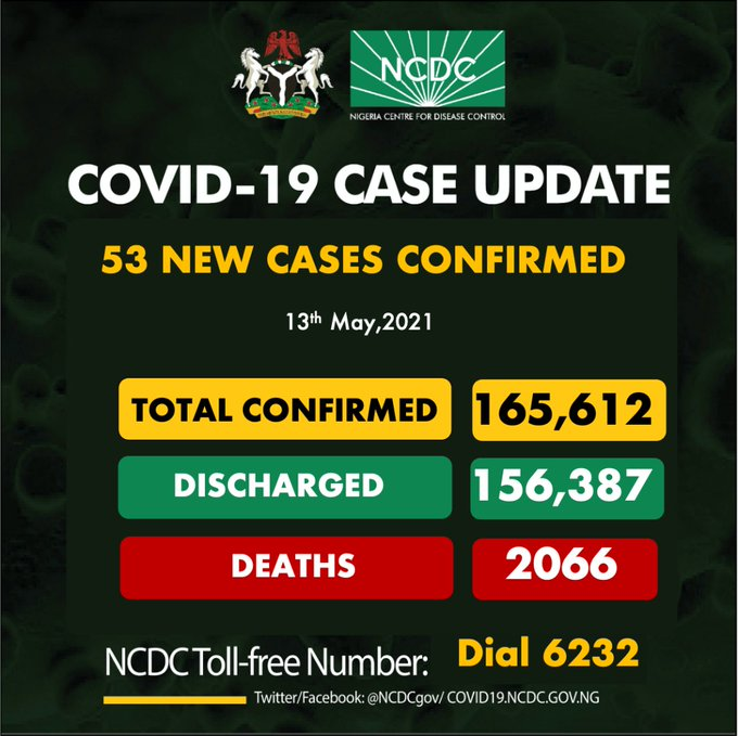 COVID-19: Nigeria records 53 new cases, total now 165,612