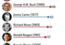 Graphic shows average job approval ratings for U.S. presidents in the first year of office; 2c x 7 inches; 96.3 mm x 177 mm;