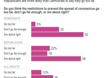 A new AP-NORC poll shows a majority of Americans say restrictions in their area to prevent the spread of coronavirus are about right, but Republicans are more likely than Democrats to say they go too far.;