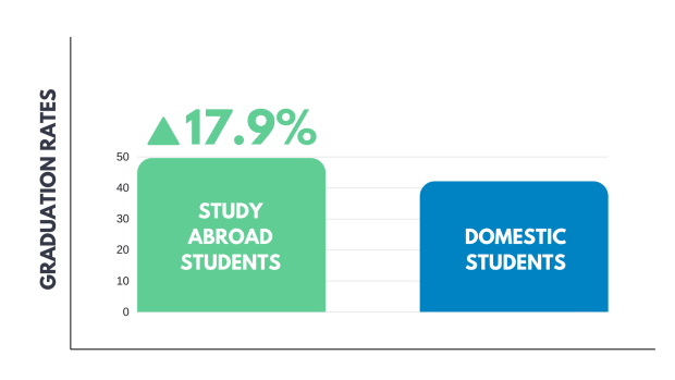 Impact of study abroad on career domestic vs international students