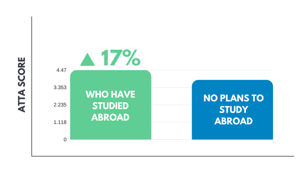 ATTA Test Scores table of study abroad students