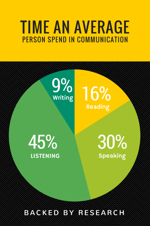 Average time spent communicating infographic