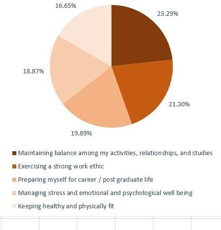 Benefits Of Studying Abroad Graph