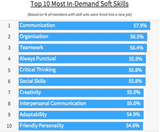 In-Demand_Soft_Skills