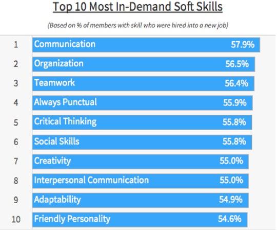 In-Demand_Soft_Skills