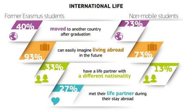 Mobile vs non-mobile students life