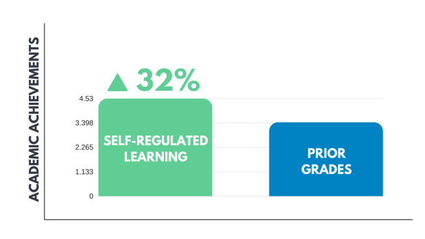 Self-regulated learning pie chart by the American educational research journal