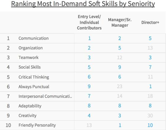 Soft skills most in-demand