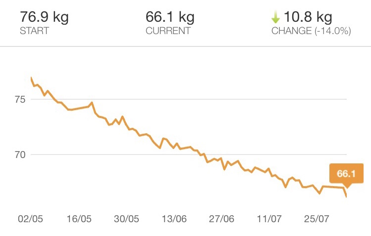 A graph showing my weight change since the beginning of May. Down from 76.9kg, to 66.1kg in 3 months.