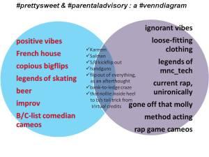 #prettysweet and #parentaladvisory : a Venn Diagram w