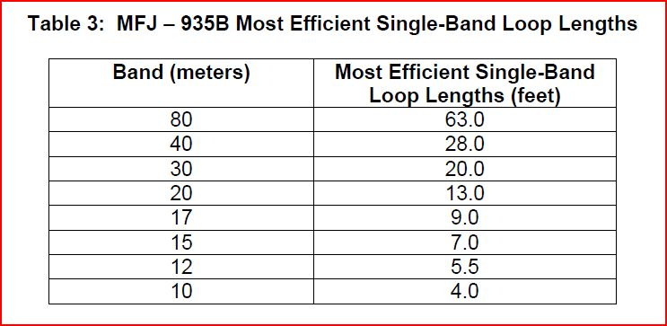 MFJ-935B_LoopTuner_MostEfficientSingleBandLoopLengths