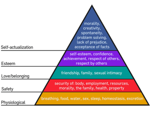 Maslow's Hierarchy of Needs Image Wikipedia