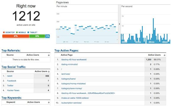 Google Analytics Screenshot of Web Traffic
