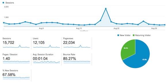 Google Analytics Screenshot of Stats