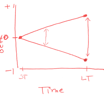 Predictive ability chart