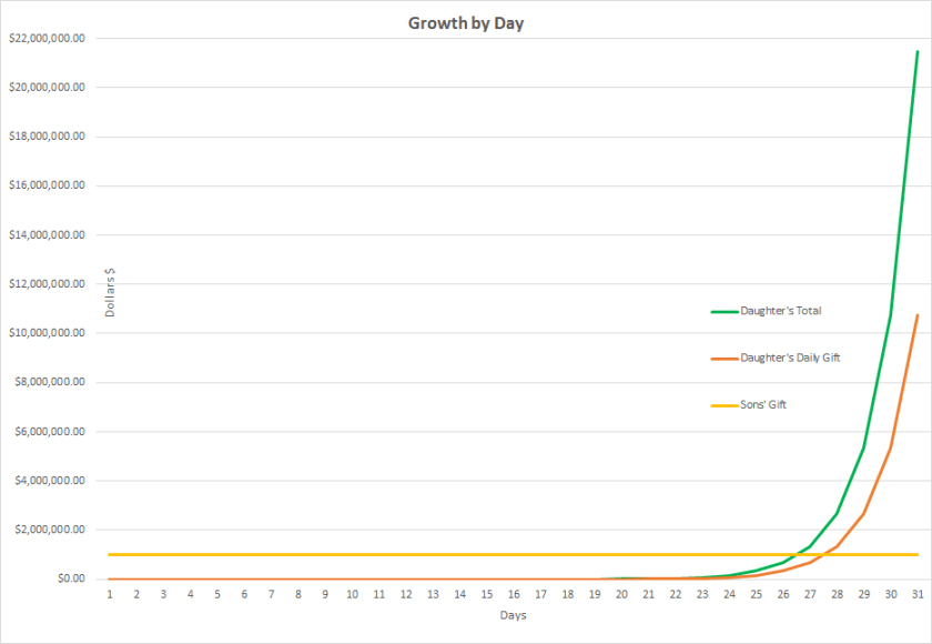Pennies a Day Chart