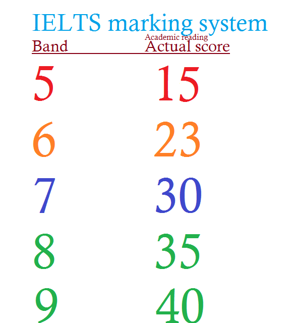 IELTS band calculator card for academic reading