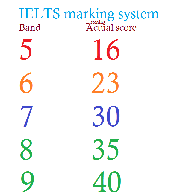 IELTS band calculator card for listening