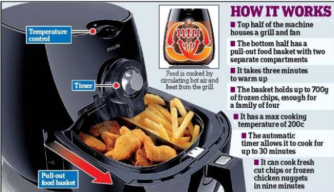air fryer working principle