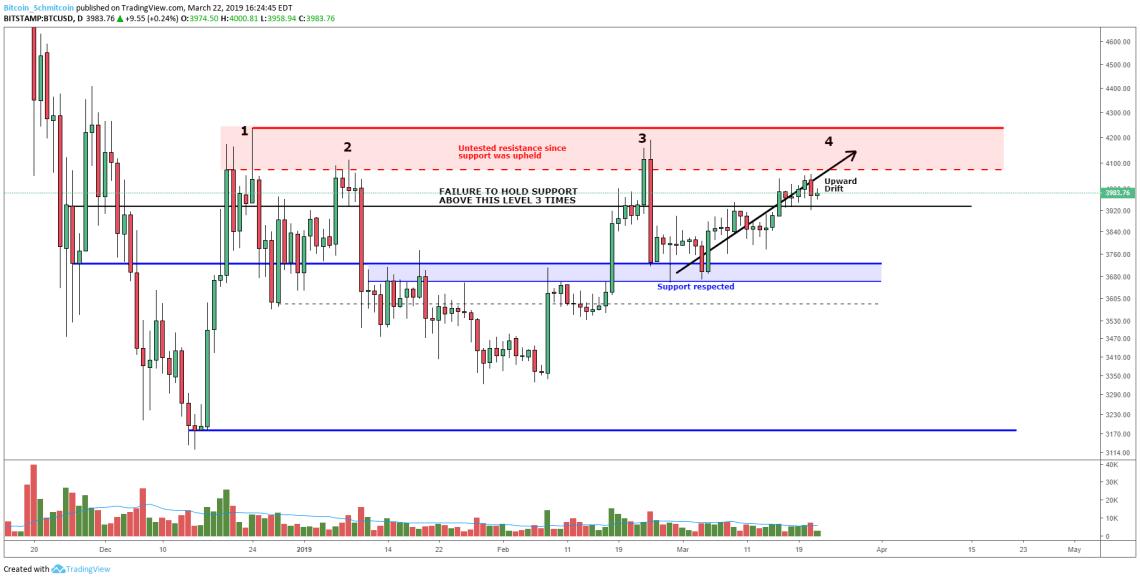Bitcoin Price Analysis: Slow Upward Drift Tests Market Supply
