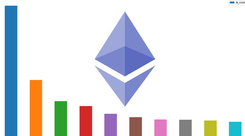 Ethereum DApp use