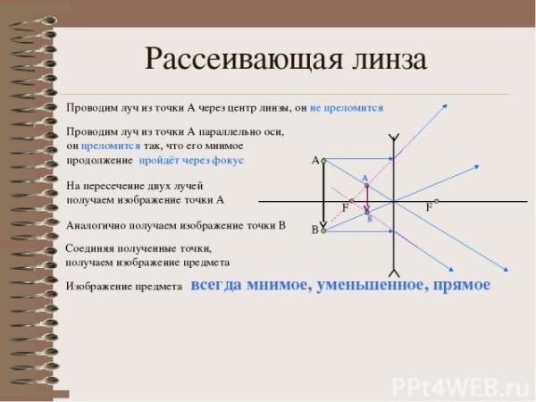 """Презентация по физике """"Построение изображения в тонкой ..."""
