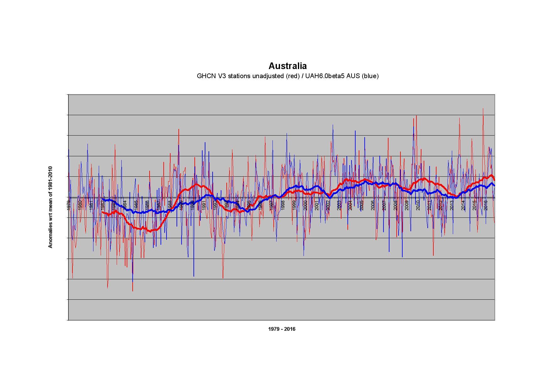 Met Office Data Confirms Record Drop Of Global Temperatures