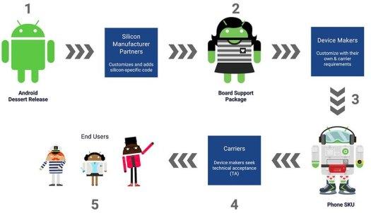 google android update flowchart