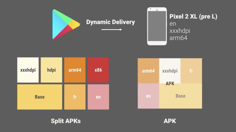 split apk delivery