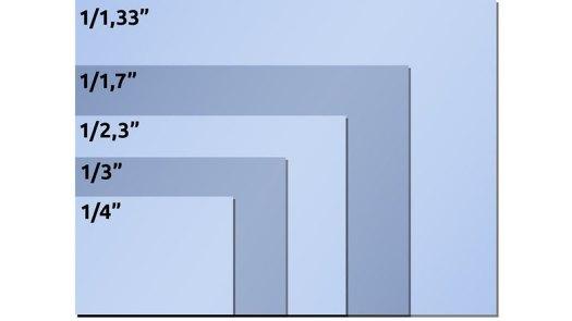 image sensor sizes